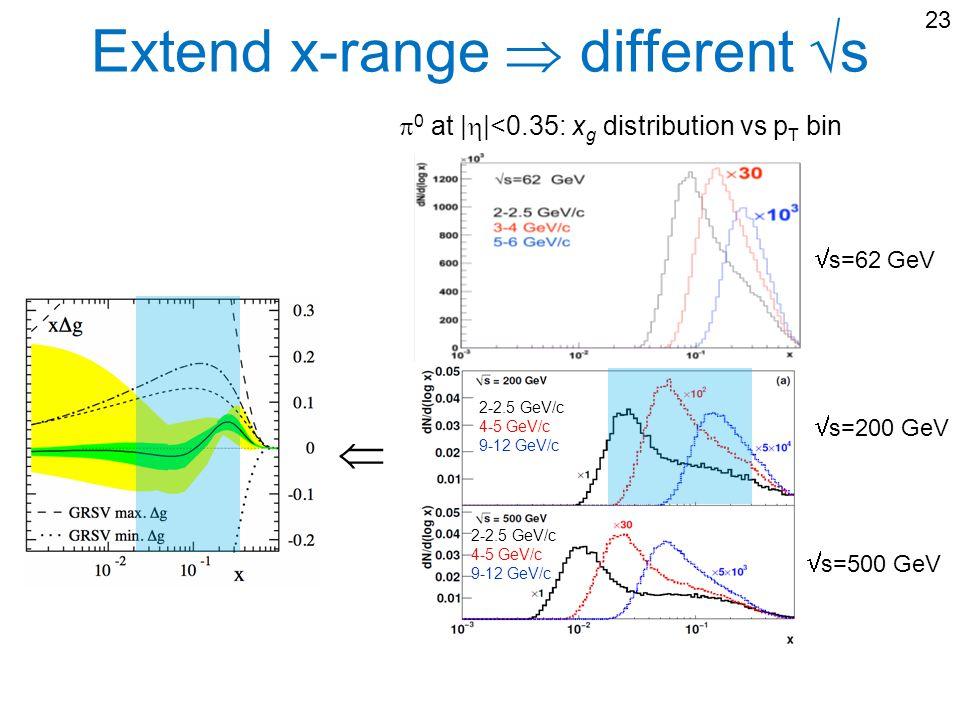 Extend x-range different s 2-2.5 GeV/c 4-5 GeV/c 9-12 GeV/c 2-2.5 GeV/c 4-5 GeV/c 9-12 GeV/c 0 at | |<0.35: x g distribution vs p T bin s=500 GeV s=62