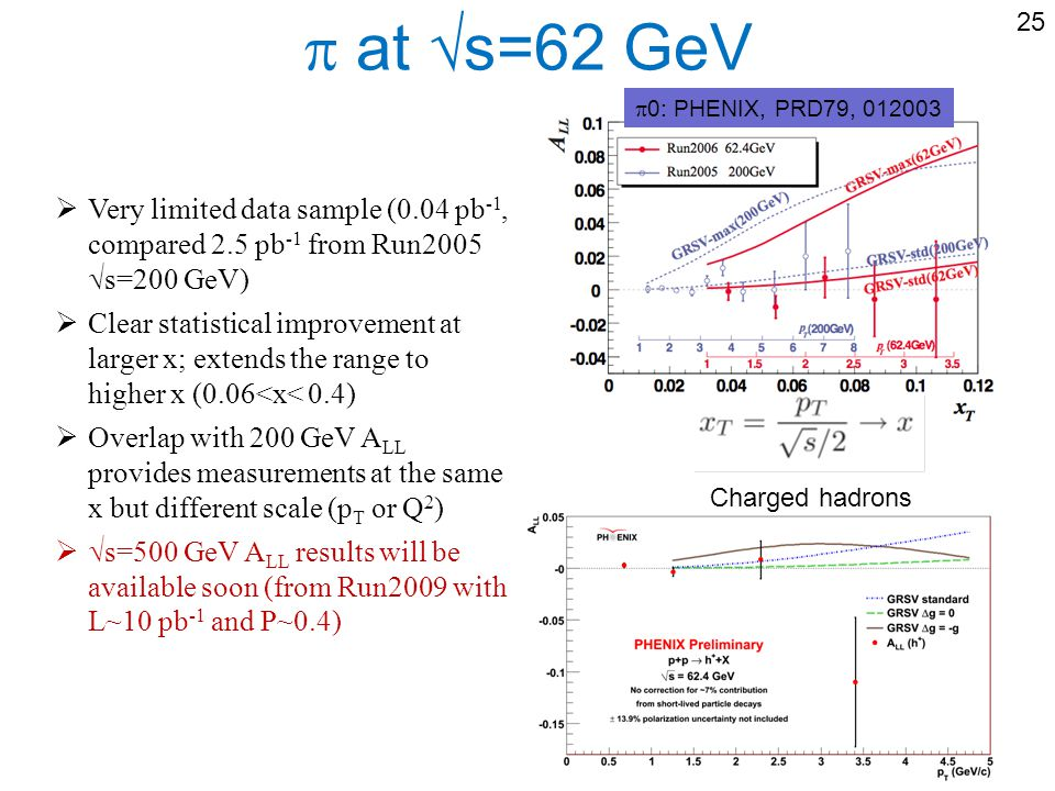 at s=62 GeV Charged hadrons Very limited data sample (0.04 pb -1, compared 2.5 pb -1 from Run2005 s=200 GeV) Clear statistical improvement at larger x