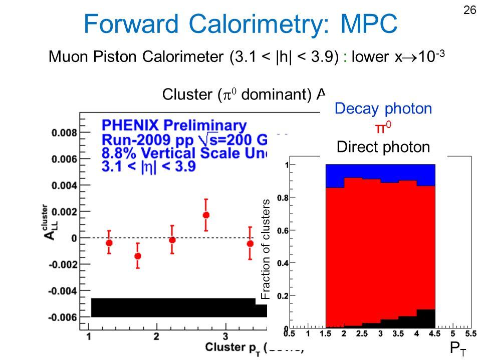 Forward Calorimetry: MPC Muon Piston Calorimeter (3.1 < |h| < 3.9) : lower x 10 -3 26 Cluster ( dominant) A LL Decay photon π 0 Direct photon PTPT Fra