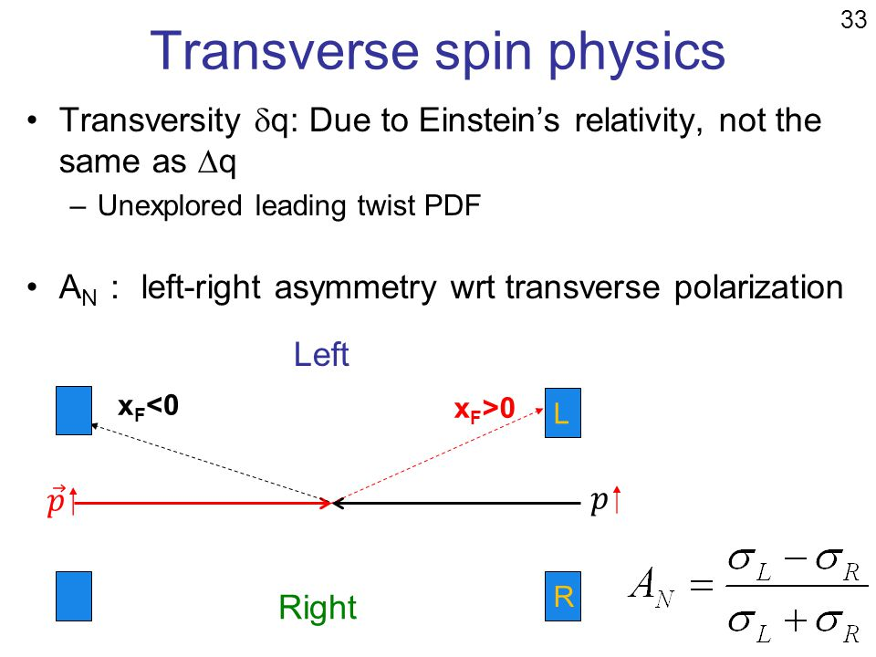 Transverse spin physics Transversity q: Due to Einsteins relativity, not the same as q –Unexplored leading twist PDF A N left-right asymmetry wrt tran