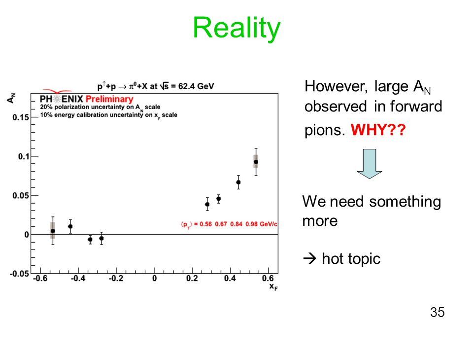 Reality However, large A N observed in forward pions. WHY?? We need something more hot topic 35