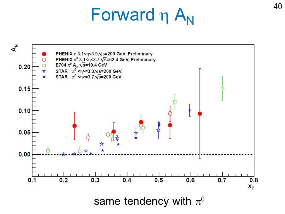Forward A N 40 same tendency with