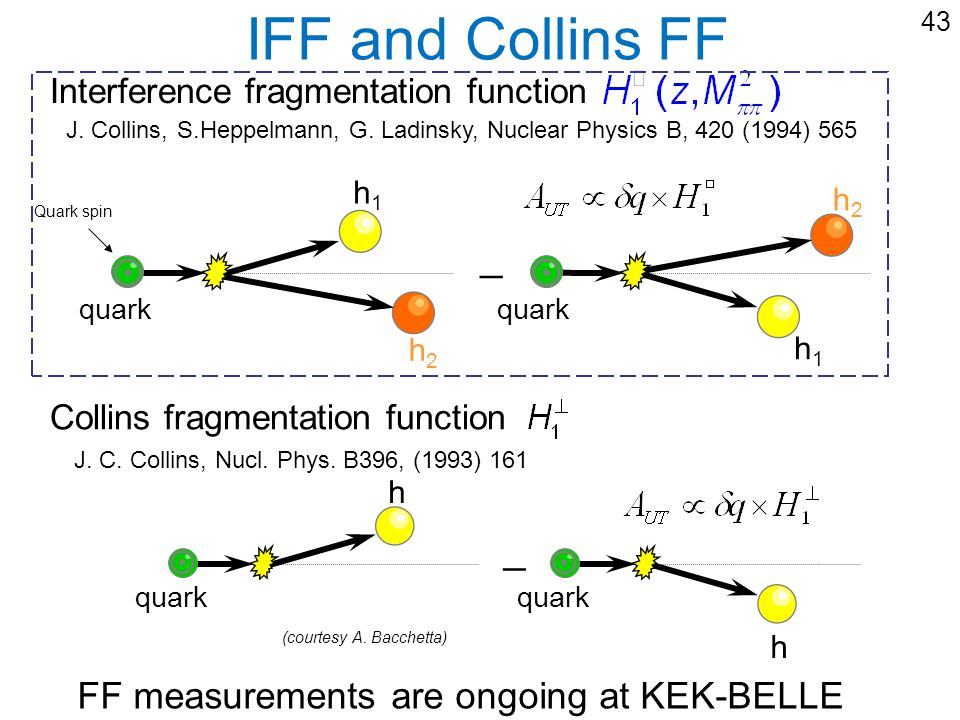 43 IFF and Collins FF Collins fragmentation function Interference fragmentation function h1h1 h1h1 h2h2 quark h2h2 quark _ Quark spin J. Collins, S.He