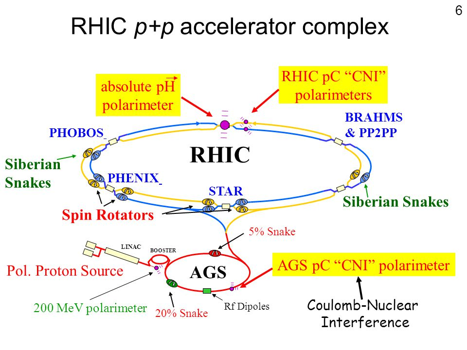 RHIC p+p accelerator complex BRAHMS & PP2PP STAR PHENIX AGS LINAC BOOSTER Pol. Proton Source Spin Rotators 20% Snake Siberian Snakes 200 MeV polarimet
