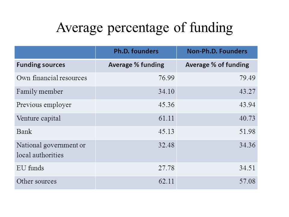 Average percentage of funding Ph.D. foundersNon-Ph.D.