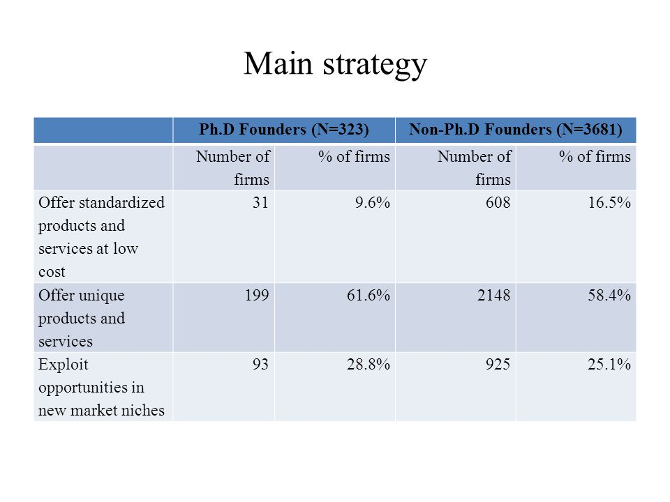 Main strategy Ph.D Founders (N=323)Non-Ph.D Founders (N=3681) Number of firms % of firms Number of firms % of firms Offer standardized products and services at low cost 319.6%60816.5% Offer unique products and services 19961.6%214858.4% Exploit opportunities in new market niches 9328.8%92525.1%