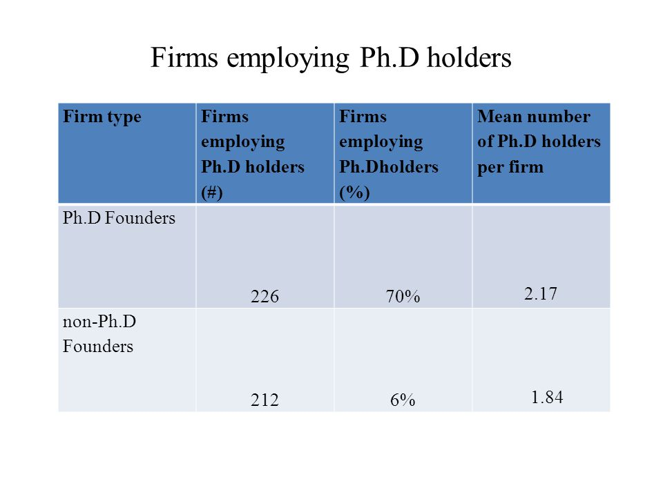 Firms employing Ph.D holders Firm type Firms employing Ph.D holders (#) Firms employing Ph.Dholders (%) Mean number of Ph.D holders per firm Ph.D Founders 22670% 2.17 non-Ph.D Founders 2126% 1.84