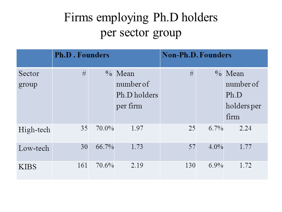 Firms employing Ph.D holders per sector group Ph.D.