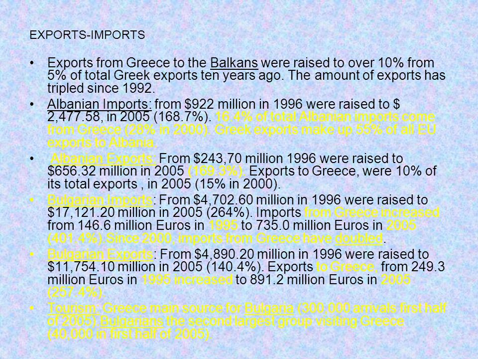 EXPORTS-IMPORTS Exports from Greece to the Balkans were raised to over 10% from 5% of total Greek exports ten years ago. The amount of exports has tri