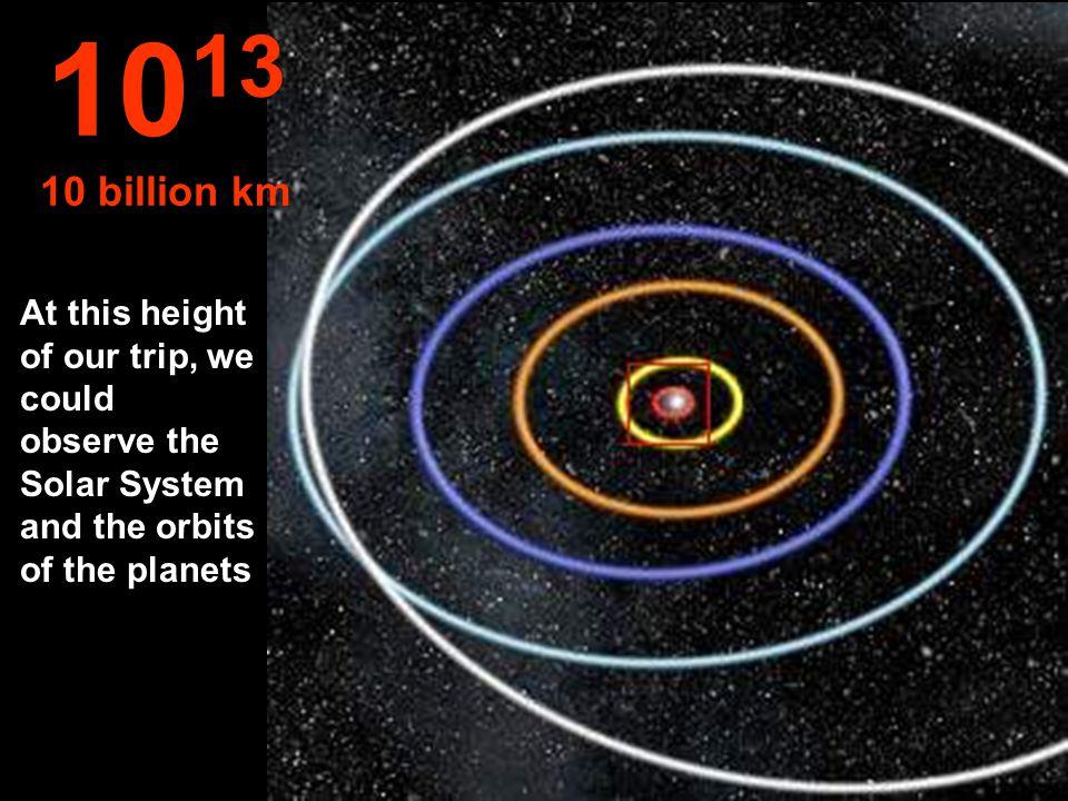 Orbits of: Mercury, Venus, Earth, Mars and Jupiter. 10 12 1 billion km