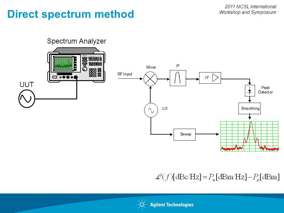 2011 NCSL International Workshop and Symposium Direct spectrum method 8563A SPECTRUM ANALYZER 9 kHz - 26.5 GHz UUT Spectrum Analyzer