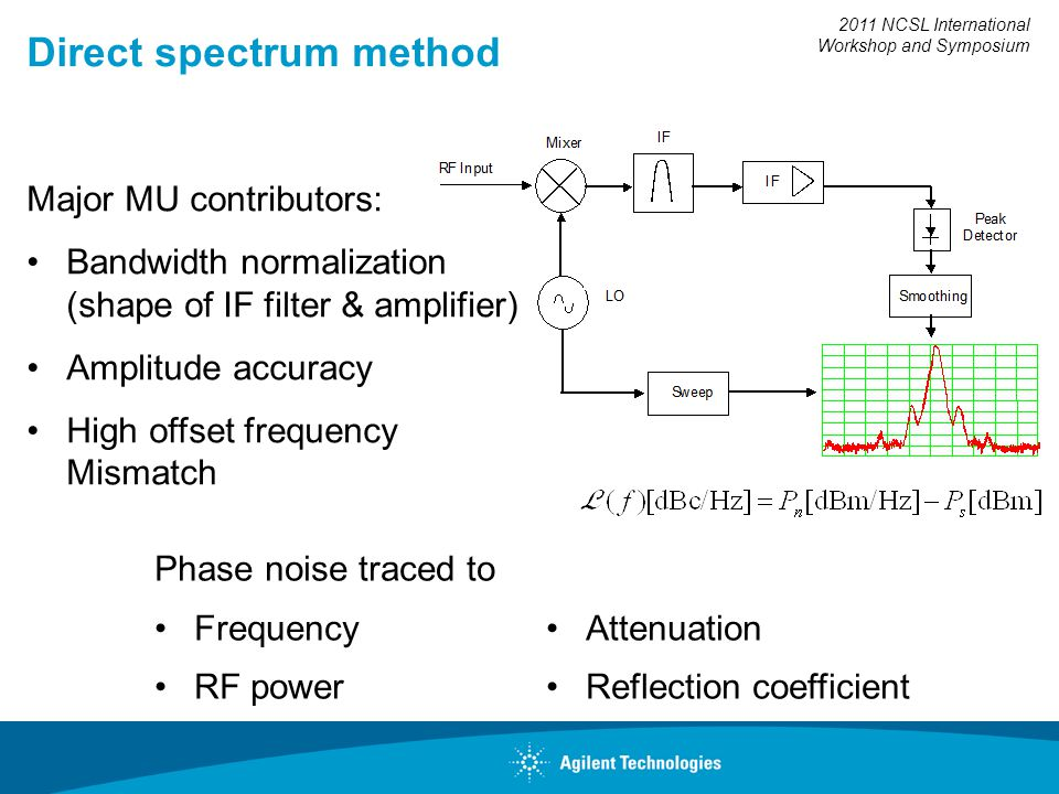 2011 NCSL International Workshop and Symposium Direct spectrum method Major MU contributors: Bandwidth normalization (shape of IF filter & amplifier) Amplitude accuracy High offset frequency Mismatch Phase noise traced to Frequency RF power Attenuation Reflection coefficient