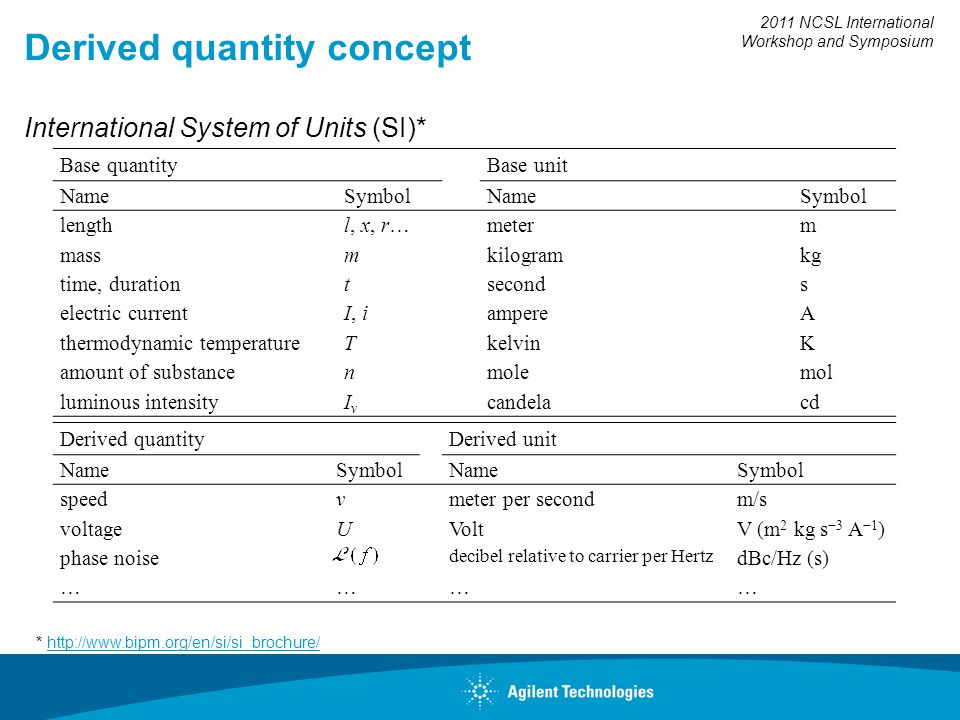 2011 NCSL International Workshop and Symposium Derived quantity concept International System of Units (SI)* * http://www.bipm.org/en/si/si_brochure/http://www.bipm.org/en/si/si_brochure/ Base quantity Base unit NameSymbol NameSymbol lengthl, x, r… meterm massm kilogramkg time, durationt seconds electric currentI, i ampereA thermodynamic temperatureT kelvinK amount of substancen molemol luminous intensityIvIv candelacd Derived quantity Derived unit NameSymbol NameSymbol speedvmeter per secondm/s voltageUVoltV (m 2 kg s 3 A 1 ) phase noise decibel relative to carrier per Hertz dBc/Hz (s) …… ……