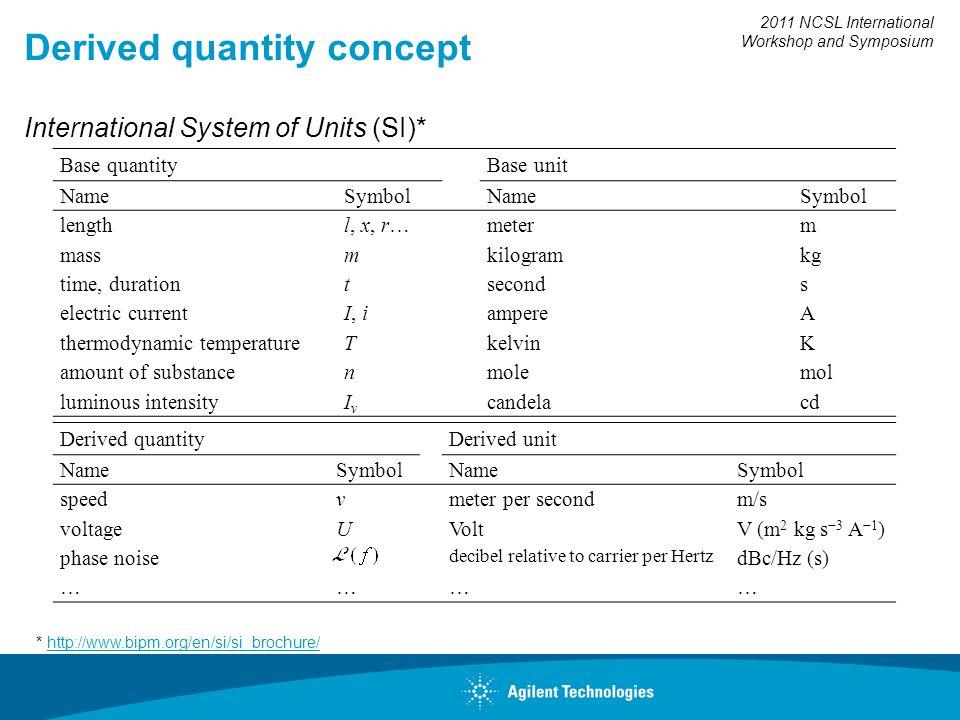 2011 NCSL International Workshop and Symposium Derived quantity concept International System of Units (SI)* * http://www.bipm.org/en/si/si_brochure/ht