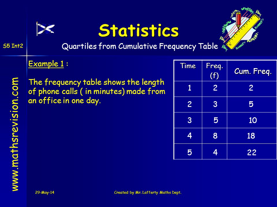 29-May-14Created by Mr. Lafferty Maths Dept. www.mathsrevision.comTimeFreq.(f) Example 1 : The frequency table shows the length of phone calls ( in mi