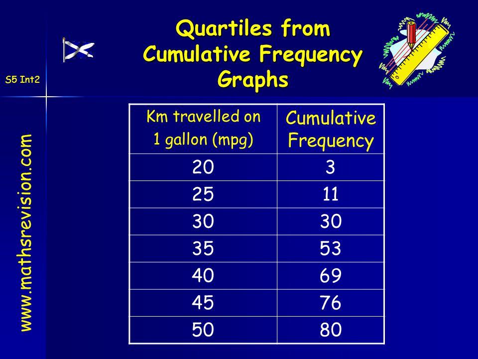 Quartiles from Cumulative Frequency Graphs Km travelled on 1 gallon (mpg) Cumulative Frequency 203 2511 30 3553 4069 4576 5080 www.mathsrevision.com S