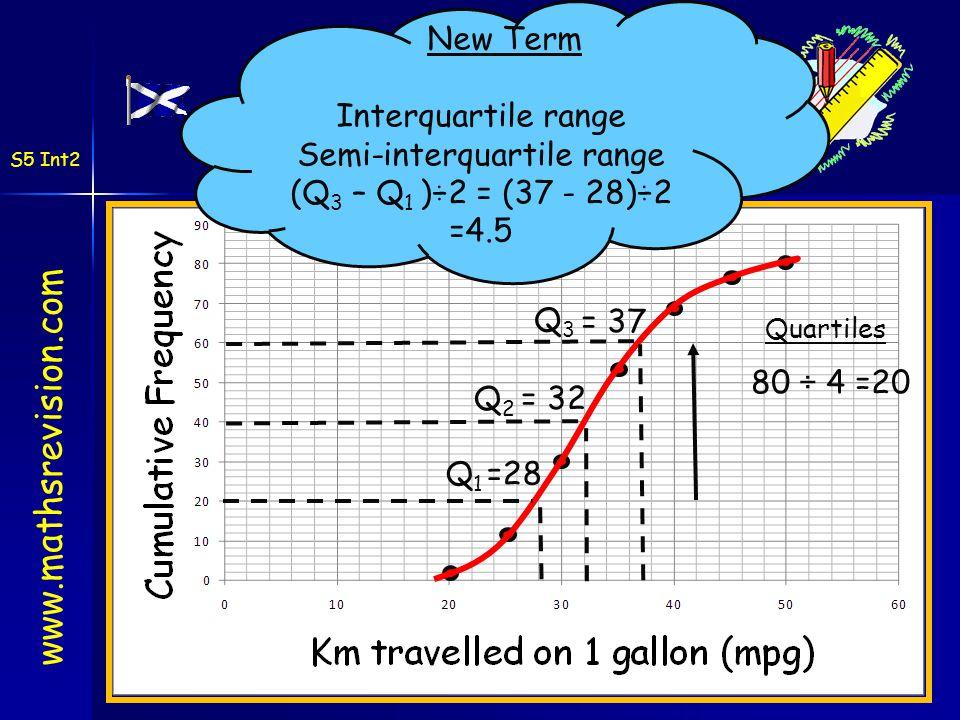Cumulative Frequency Graphs www.mathsrevision.com S5 Int2 Q 3 Cumulative Frequency Graphs Quartiles 80 ÷ 4 =20 Q 1 Q 2 =28 = 32 = 37 New Term Interqua
