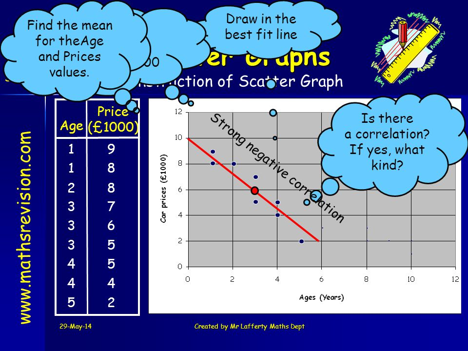 29-May-14Created by Mr Lafferty Maths Dept www.mathsrevision.com Scatter Graphs Construction of Scatter Graph Is there a correlation? If yes, what kin
