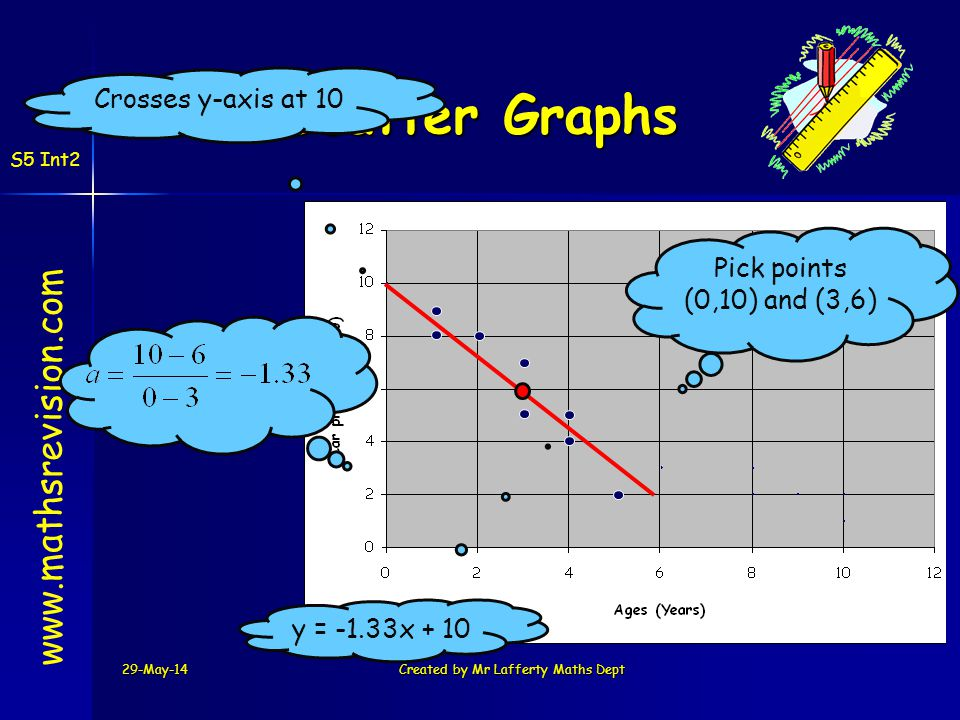 29-May-14Created by Mr Lafferty Maths Dept www.mathsrevision.com Scatter Graphs Pick points (0,10) and (3,6) y = -1.33x + 10 S5 Int2 Crosses y-axis at