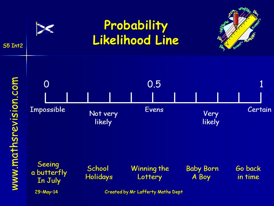 Probability Likelihood Line www.mathsrevision.com 10.50 CertainEvensImpossible Not very likely Very likely Winning the Lottery School Holidays Baby Bo