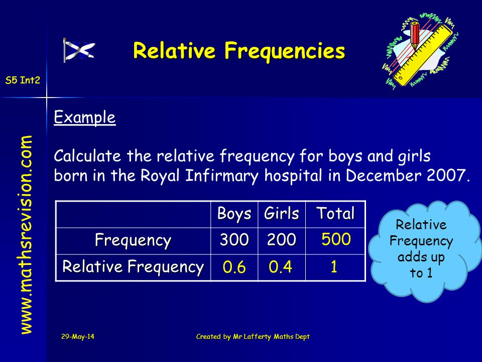 29-May-14Created by Mr Lafferty Maths Dept Relative Frequencies www.mathsrevision.comBoysGirlsTotalFrequency300200 Relative Frequency Example Calculat