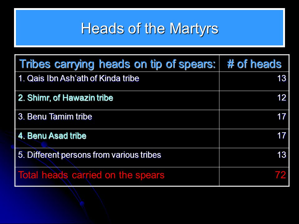 Heads of the Martyrs Tribes carrying heads on tip of spears: # of heads 1. Qais Ibn Ashath of Kinda tribe 13 2. Shimr, of Hawazin tribe 12 3. Benu Tam