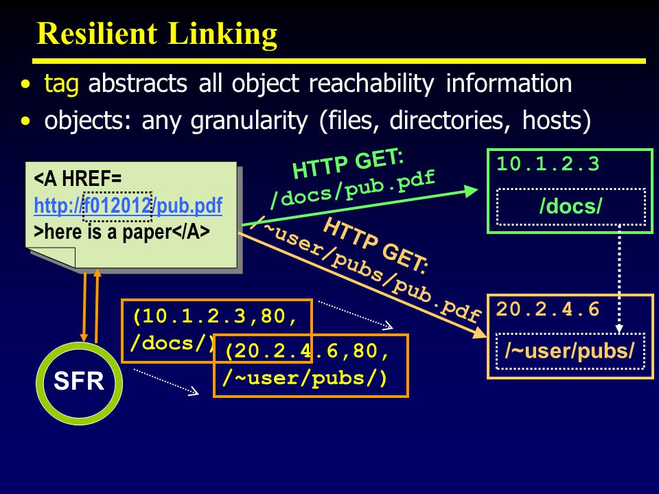 Resilient Linking SFR <A HREF= http://f012012/pub.pdf >here is a paper <A HREF= http://f012012/pub.pdf >here is a paper HTTP GET: /docs/pub.pdf 10.1.2.3 /docs/ 20.2.4.6 HTTP GET: /~user/pubs/pub.pdf (10.1.2.3,80, /docs/) (20.2.4.6,80, /~user/pubs/) /~user/pubs/ tag abstracts all object reachability information objects: any granularity (files, directories, hosts)