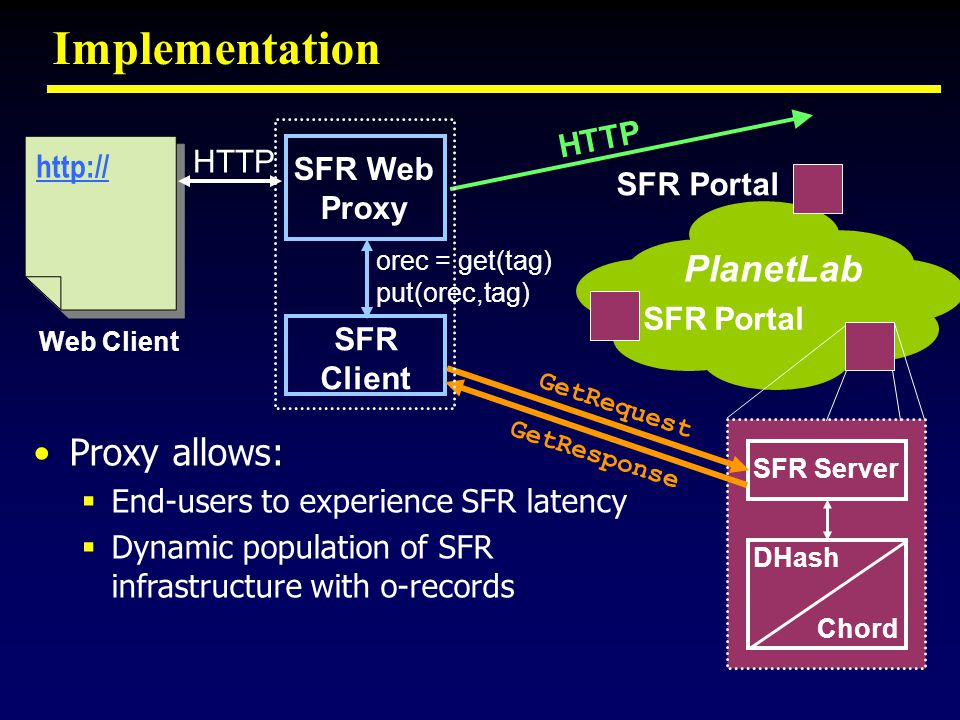 Implementation http:// HTTP SFR Web Proxy SFR Client SFR Portal Chord DHash SFR Server Web Client Proxy allows: End-users to experience SFR latency Dynamic population of SFR infrastructure with o-records orec = get(tag) put(orec,tag) HTTP SFR Portal GetRequest GetResponse PlanetLab