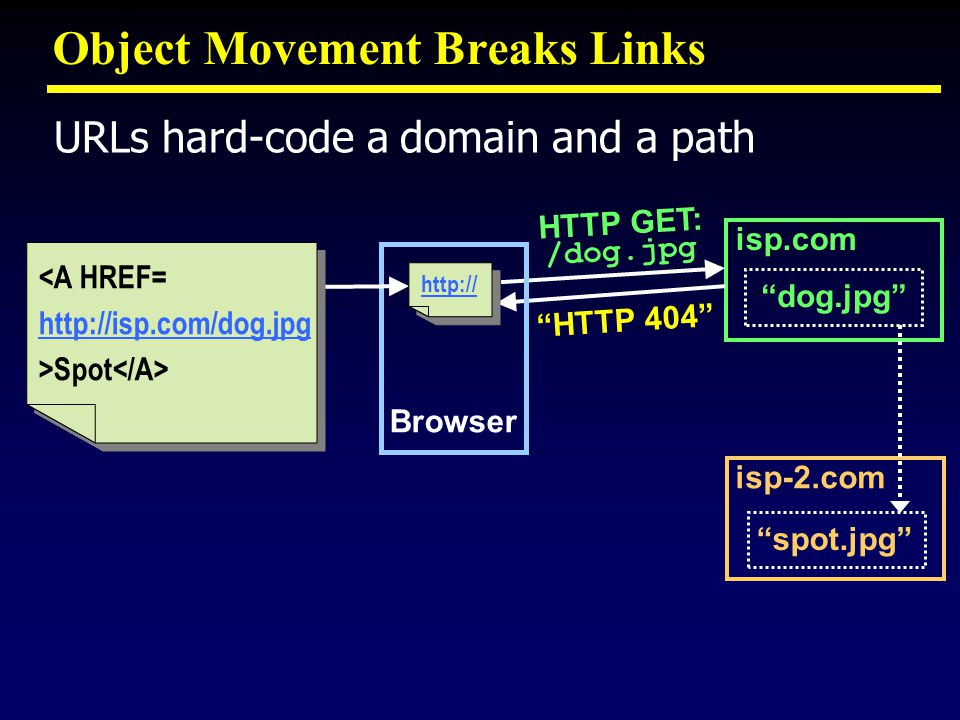 Object Movement Breaks Links isp.com dog.jpg isp-2.com spot.jpg HTTP 404 HTTP GET: /dog.jpg Browser http:// <A HREF= http://isp.com/dog.jpg >Spot <A HREF= http://isp.com/dog.jpg >Spot URLs hard-code a domain and a path