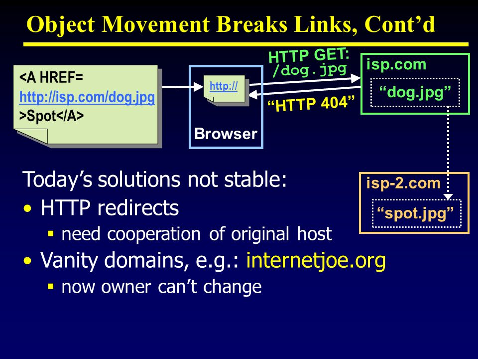Object Movement Breaks Links, Contd isp.com dog.jpg isp-2.com spot.jpg HTTP 404 HTTP GET: /dog.jpg Browser http:// <A HREF= http://isp.com/dog.jpg >Spot <A HREF= http://isp.com/dog.jpg >Spot Todays solutions not stable: HTTP redirects need cooperation of original host Vanity domains, e.g.: internetjoe.org now owner cant change