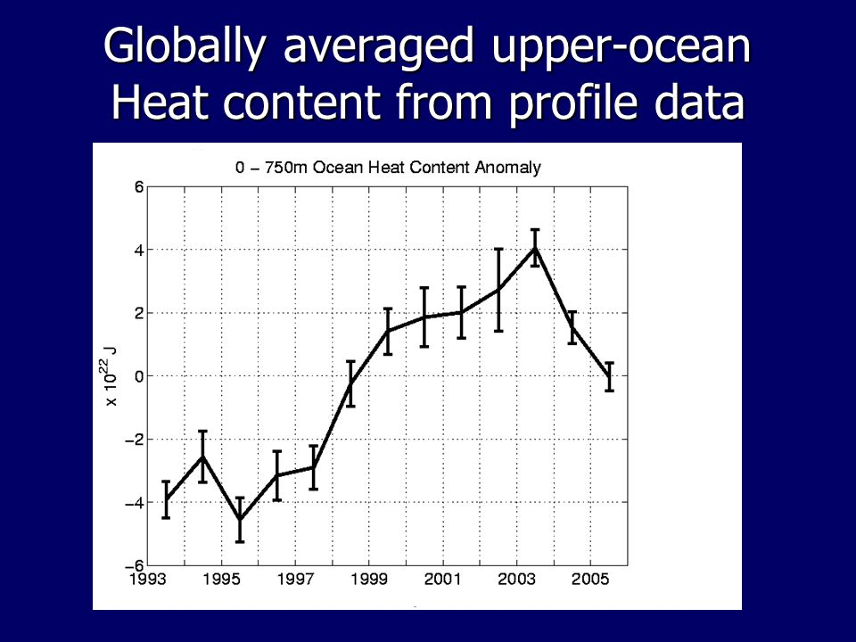 Globally averaged upper-ocean Heat content from profile data