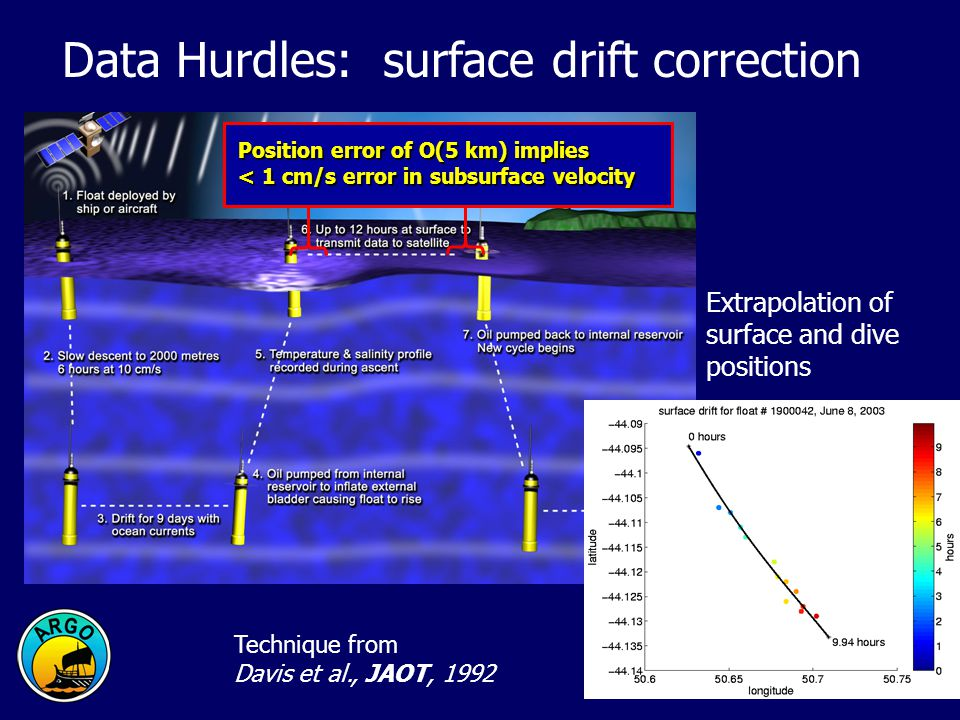 Data Hurdles: surface drift correction Extrapolation of surface and dive positions Technique from Davis et al., JAOT, 1992 Position error of O(5 km) i