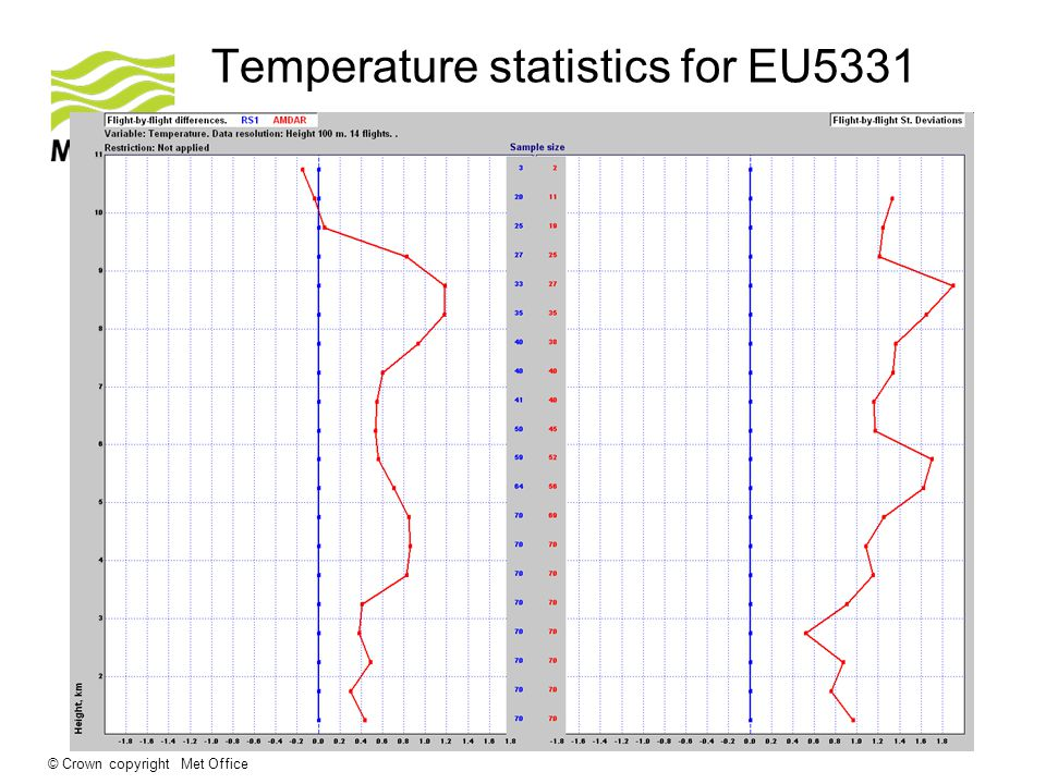 © Crown copyright Met Office Temperature statistics for EU5331