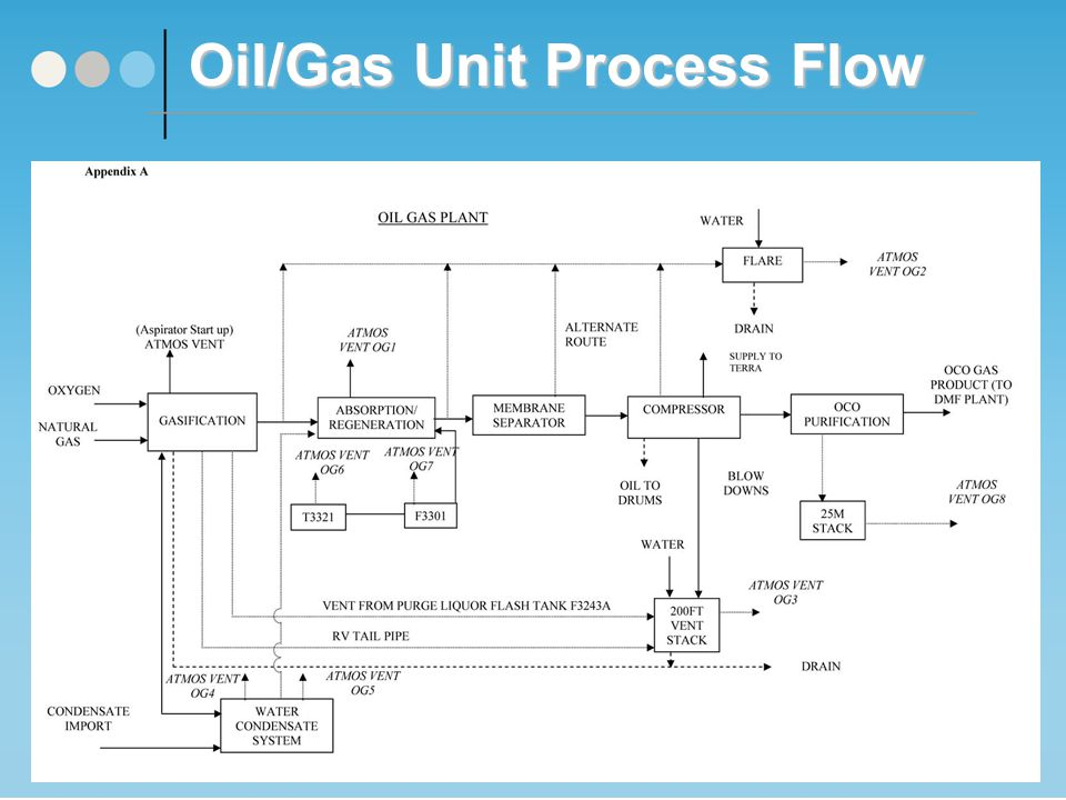 Oil/Gas Unit Process Flow