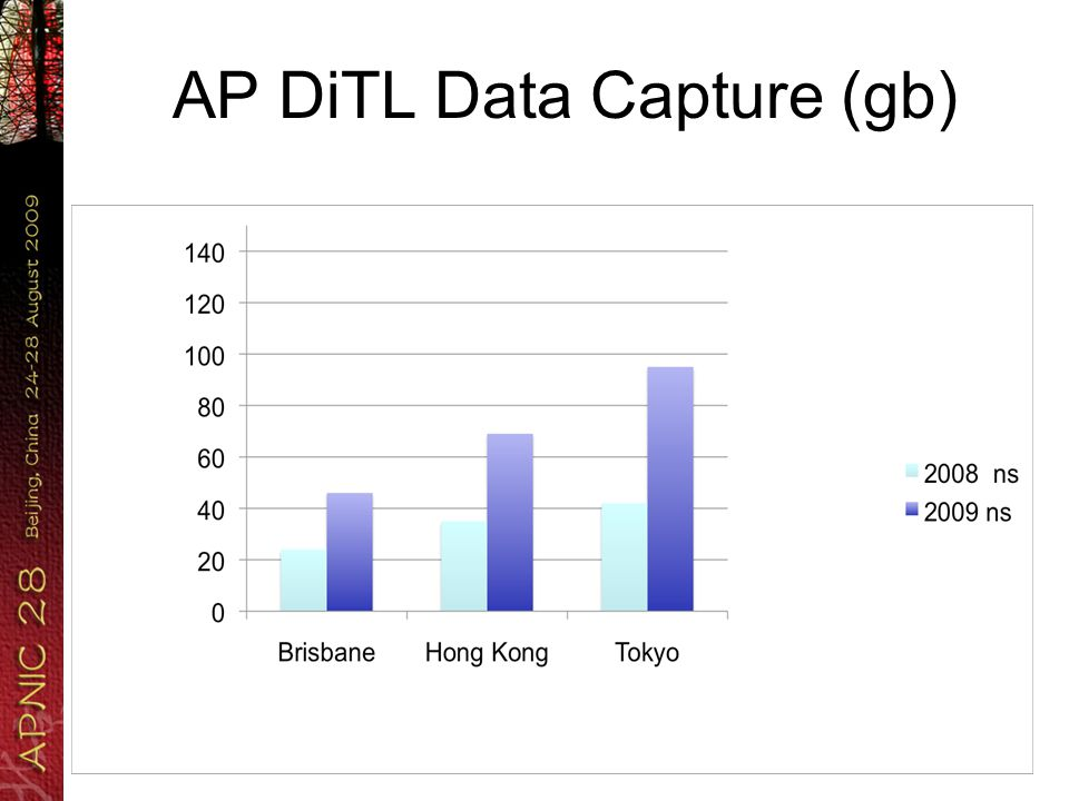AP DiTL Data Capture (gb)