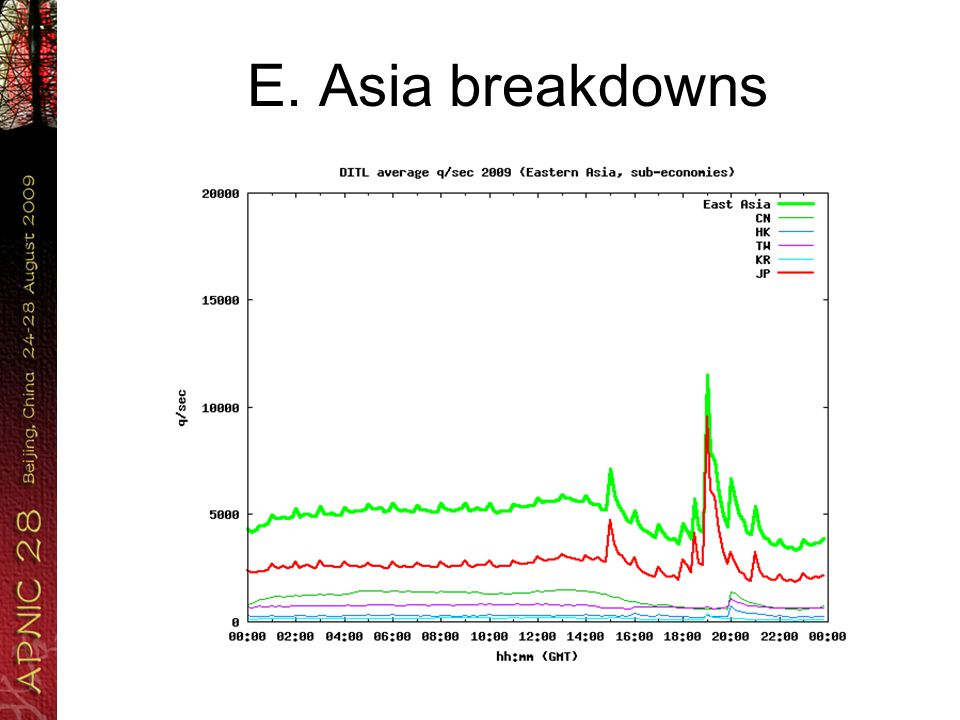 E. Asia breakdowns