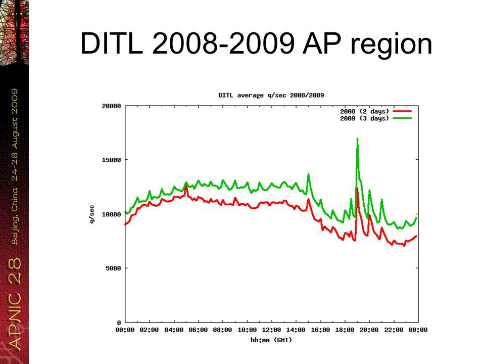 DITL 2008-2009 AP region