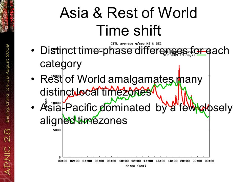 Distinct time-phase differences for each category Rest of World amalgamates many distinct local timezones Asia-Pacific dominated by a few closely aligned timezones