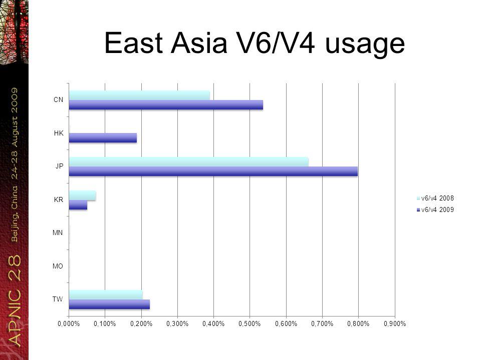 East Asia V6/V4 usage
