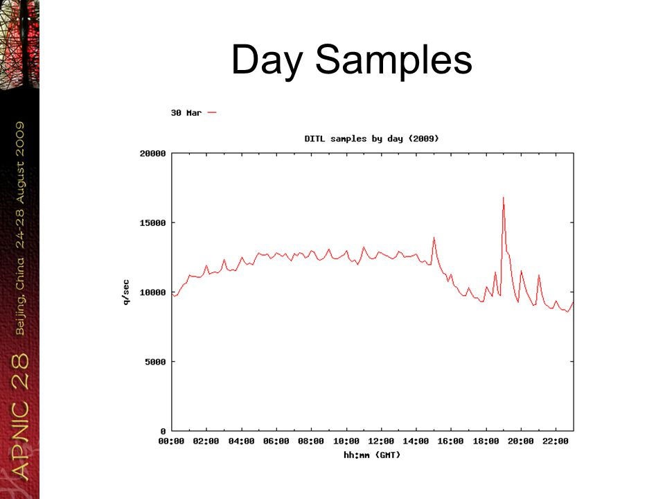 Day Samples