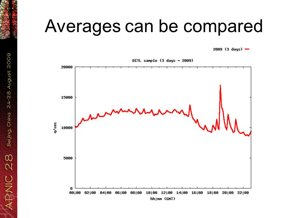 Averages can be compared