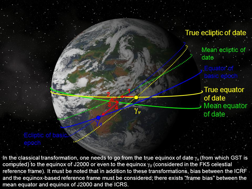 True equator of date Mean equator of date Equator of basic epoch Mean ecliptic of date True ecliptic of date Ecliptic of basic epoch v 0 1 2 3 4 In the classical transformation, one needs to go from the true equinox of date v (from which GST is computed) to the equinox of J2000 or even to the equinox 0 (considered in the FK5 celestial reference frame).