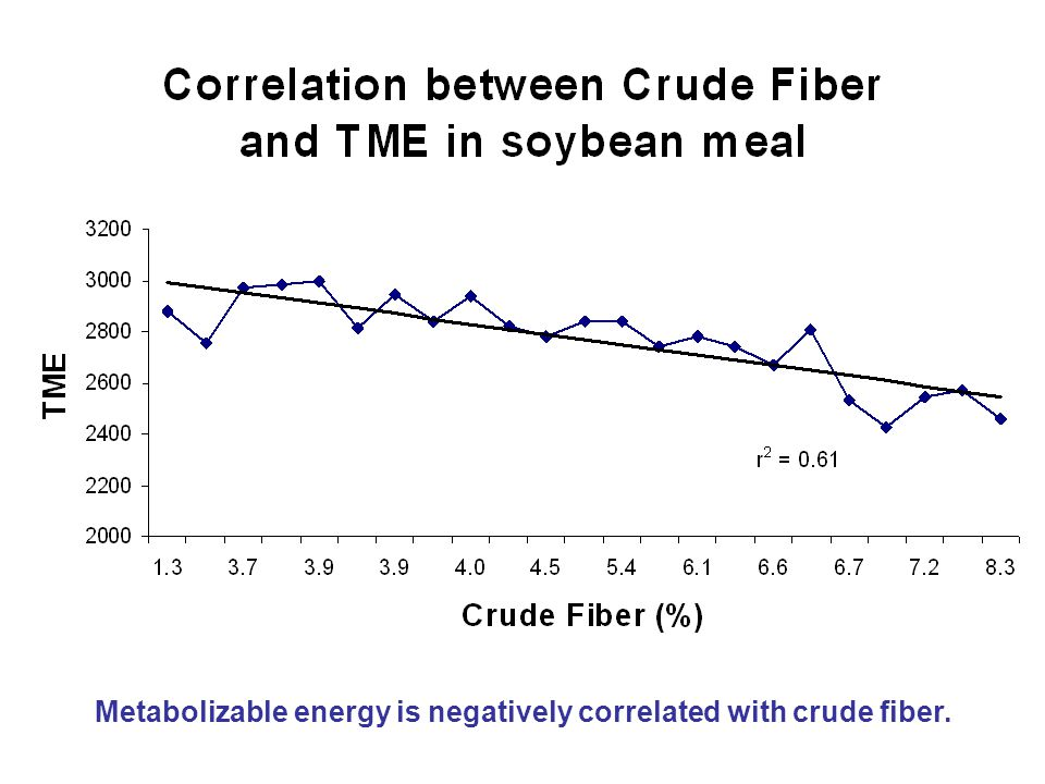 Prediction Equation: Calculating ME of soybean meal from crude fiber TME n = 3157 – 75 (crude fiber) (Dry matter basis), r 2 = 0.61 Example: 88% Dry matter TME n = 2778 – 66 (crude fiber) TME n = 2778 – 66 (4.8) TME n = 2461 kcal/kg (1119 kcal/lb)