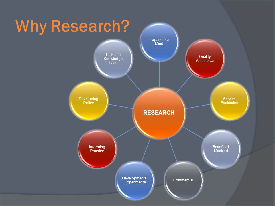 Why Research? RESEARCH Expand the Mind Quality Assurance Service Evaluation Benefit of Mankind Commercial Developmental / Experimental Informing Pract