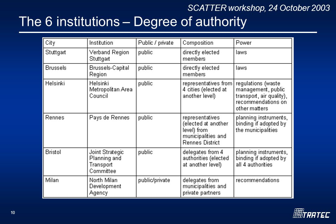 SCATTER workshop, 24 October 2003 10 The 6 institutions – Degree of authority