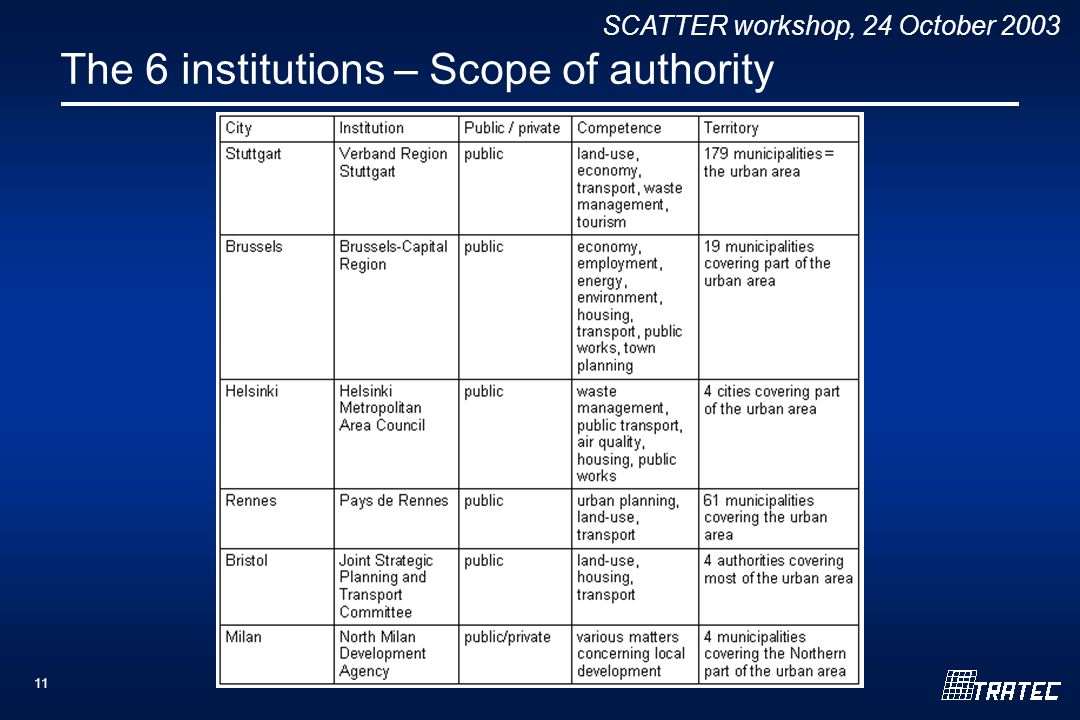 SCATTER workshop, 24 October 2003 11 The 6 institutions – Scope of authority