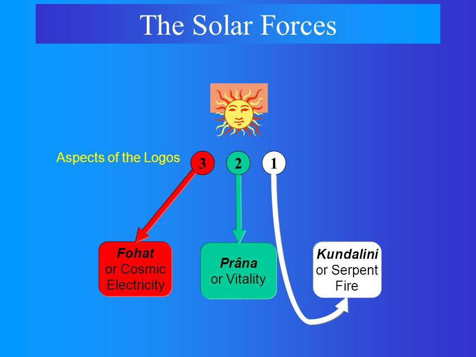 Fohat or Cosmic Electricity The Solar Forces 321 Prâna or Vitality Aspects of the Logos Kundalini or Serpent Fire