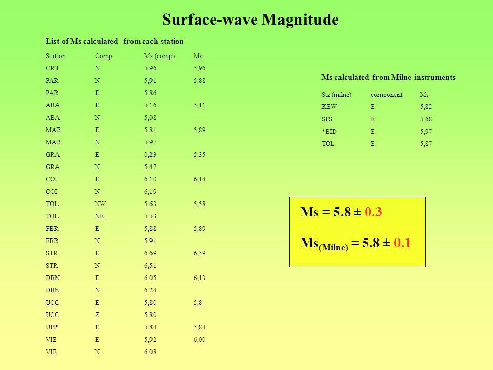 Stz (milne)componentMs KEWE5,82 SFSE5,68 *BIDE5,97 TOLE5,87 StationComp.Ms (comp)Ms CRTN5,965,96 PARN5,915,88 PARE5,86 ABAE5,165,11 ABAN5,08 MARE5,815