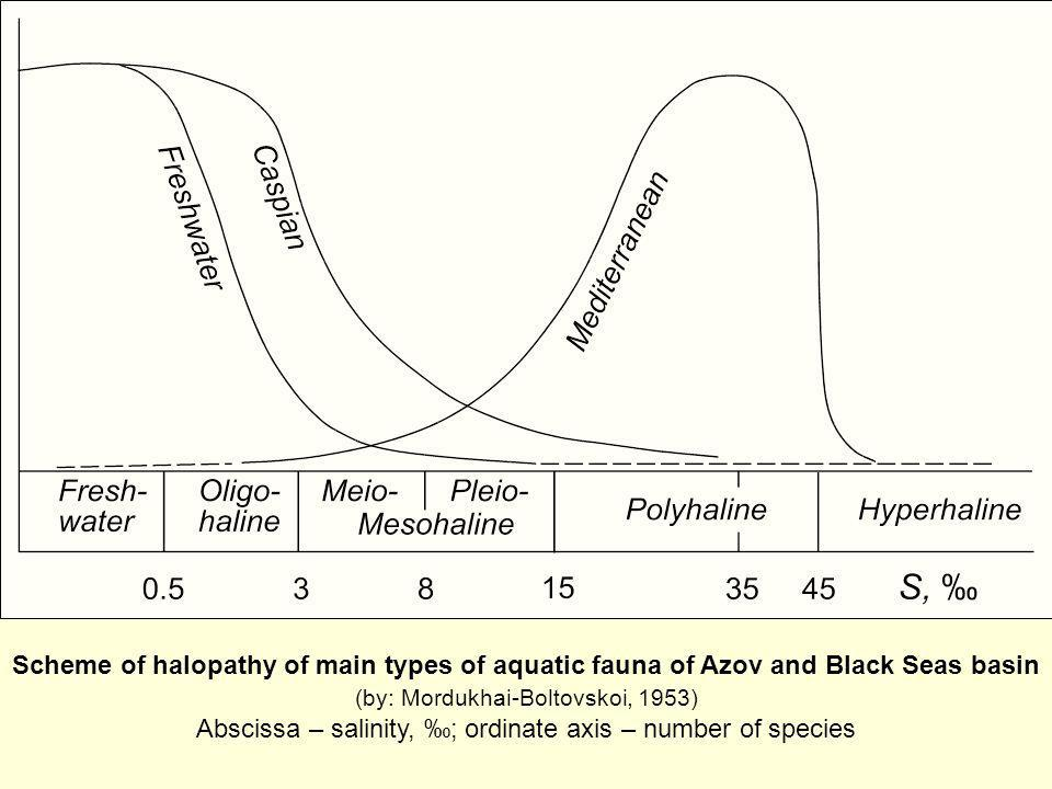 Scheme of halopathy of main types of aquatic fauna of Azov and Black Seas basin (by: Mordukhai-Boltovskoi, 1953) Abscissa – salinity, ; ordinate axis – number of species
