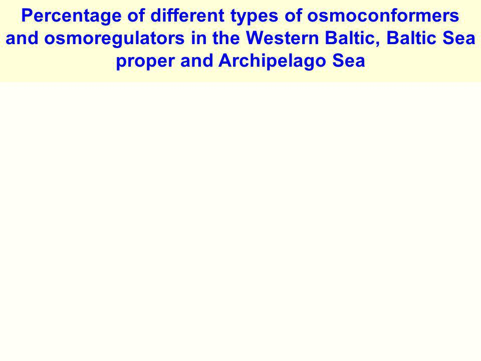 Percentage of different types of osmoconformers and osmoregulators in the Western Baltic, Baltic Sea proper and Archipelago Sea
